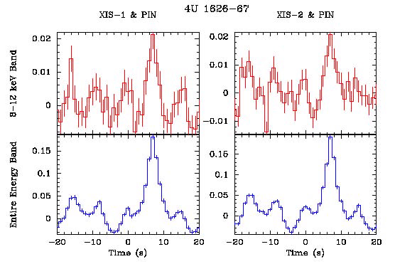 cross-correlation between XIS and PIN data of 4U1626-67