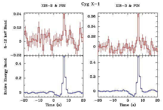 Cross-correlation between XIS and PIN data of Cyg X-1