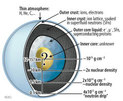 Diagram of a neutron star