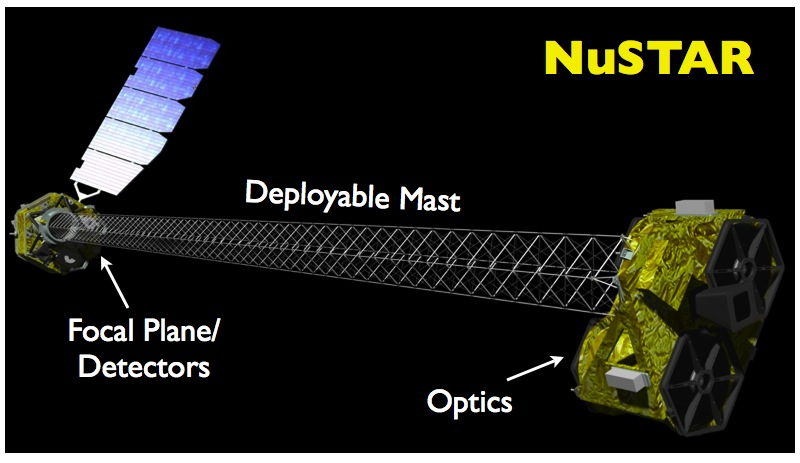 Artist concept of Nustar in orbit