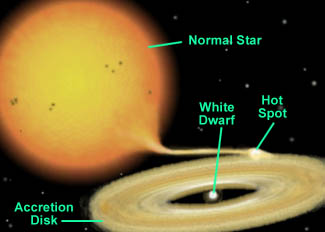 Diagram of a cataclysmic variable star system