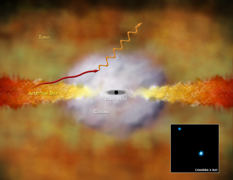 Chandra observation of J1306+illustration