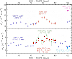 Multiwavelength Campaign of Observations of the AGN MRK 509
