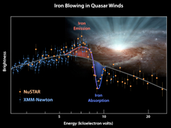 XMM and NuSTAR combined quasar X-ray spectrum and artist impression of a quasar wind