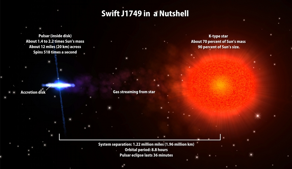 Artist view of Swift J1749 system