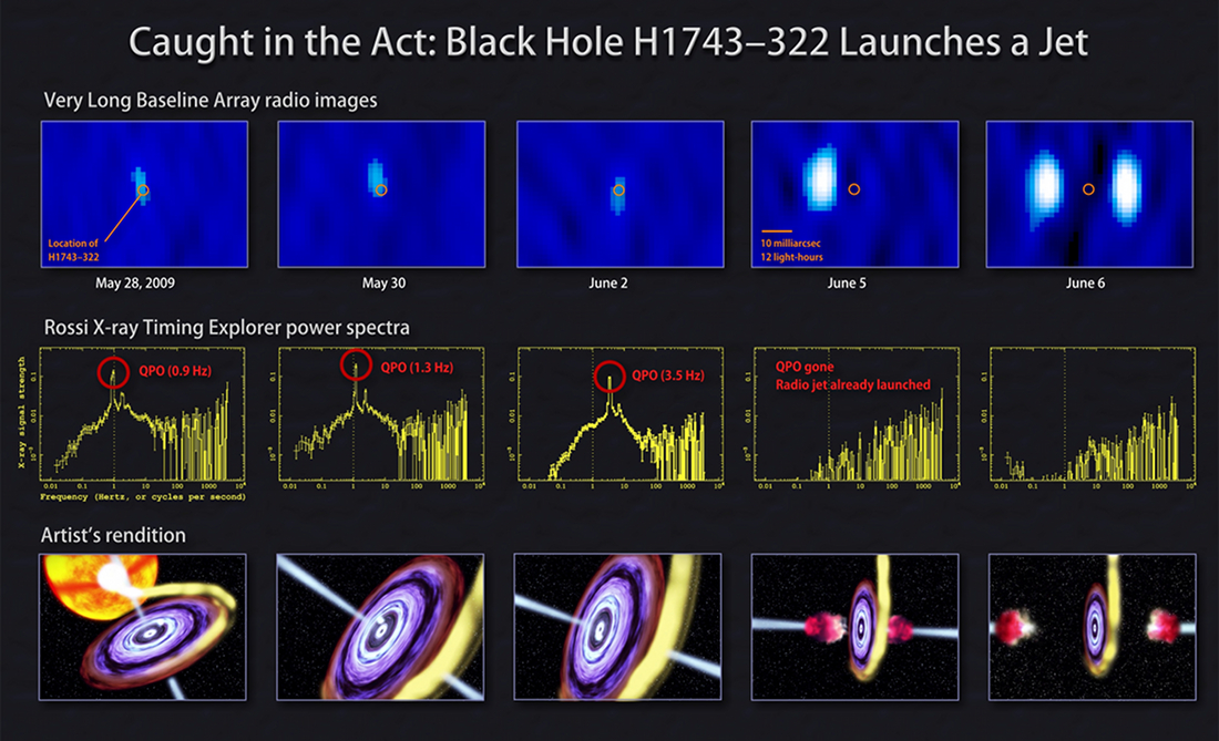 VLBA and RXTE observations of a jet from a black hole system