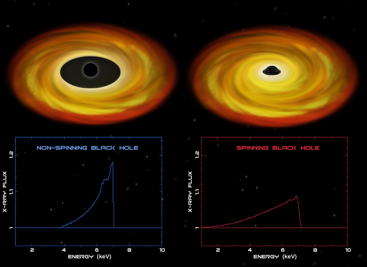 Illustration of black holes with and without spin