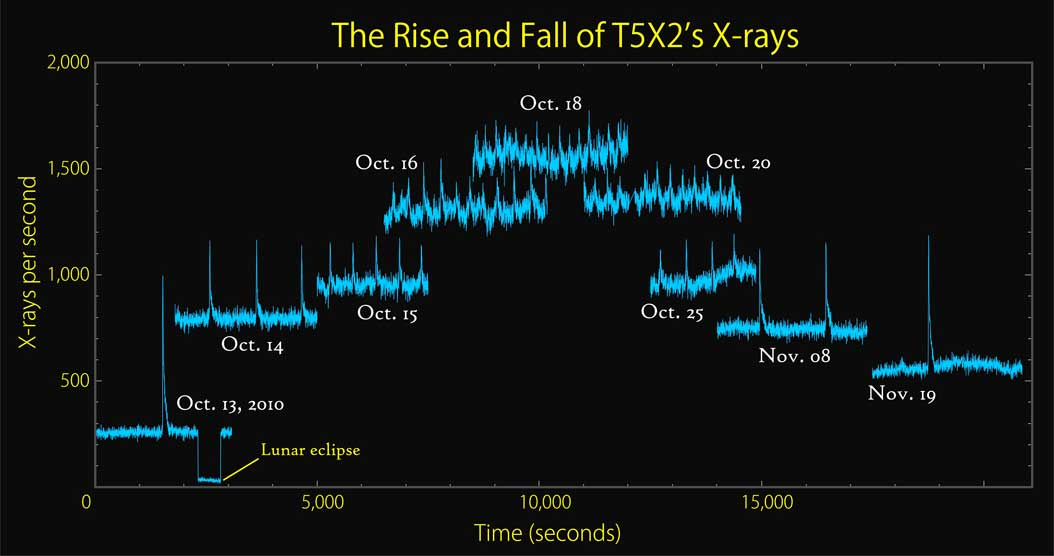 This graph based on RXTE data provides an overview of the changing character of T5X2's X-ray emission during outbursts from Oct. 13 to Nov. 19, 2010. As the persistent X-ray emission rises (upward steps in the plot), the burst rate increases while the burst brightness decreases. The abrupt dropout on Oct. 13 occurred when the moon briefly covered the source.