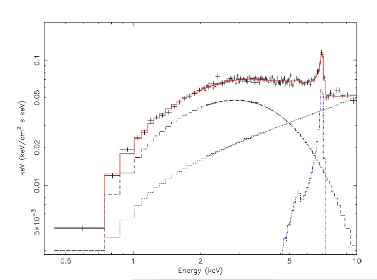 Iron line from a microquasar measured by BeppoSAX