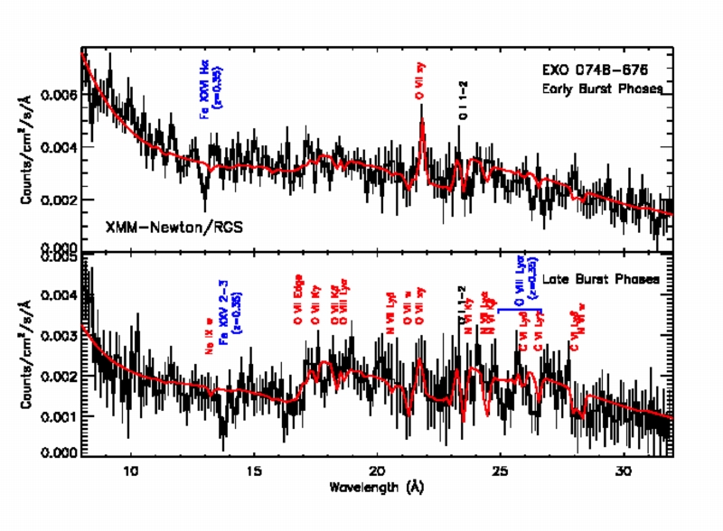 XMM Grating spectrum showing absorption lines from a neutron star