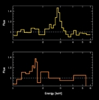 Chandra spectra of iron around black holes