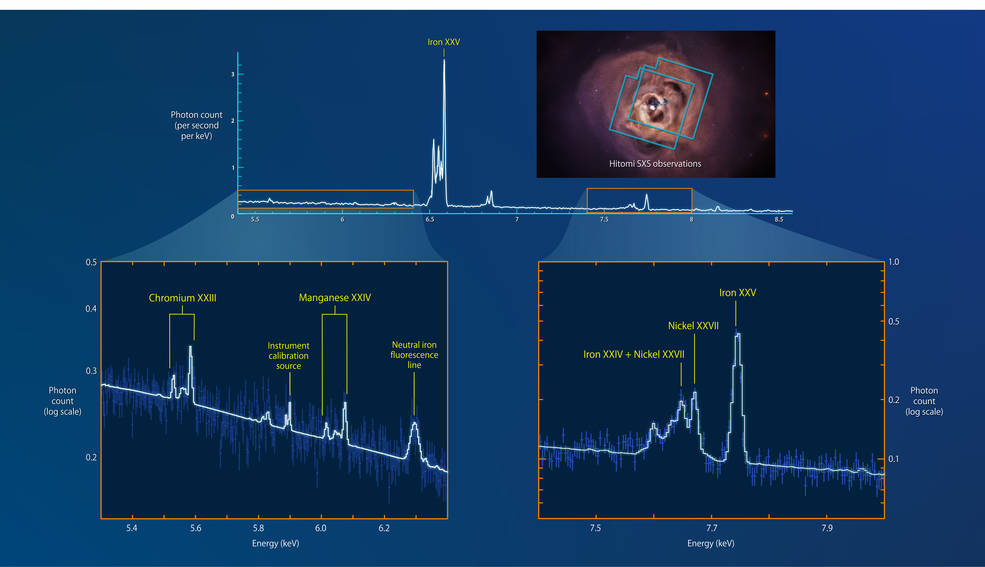 Hitomi spectra of the Perseus intracluster gas