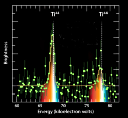Spectral lines of Ti44 from SN 1987a detected by NuSTAR