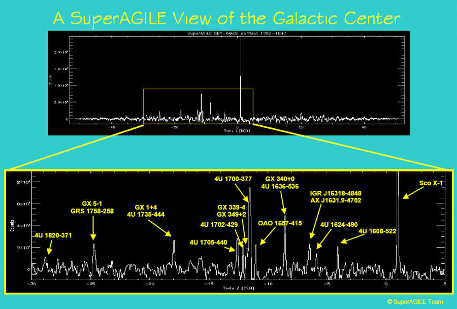 SuperAGILE Scan of the Galactic Center