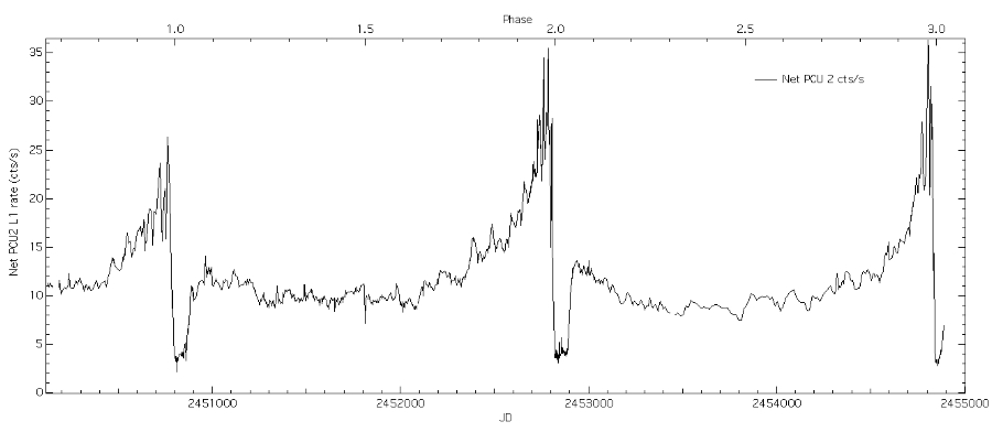 RXTE lightcurve of Eta Car