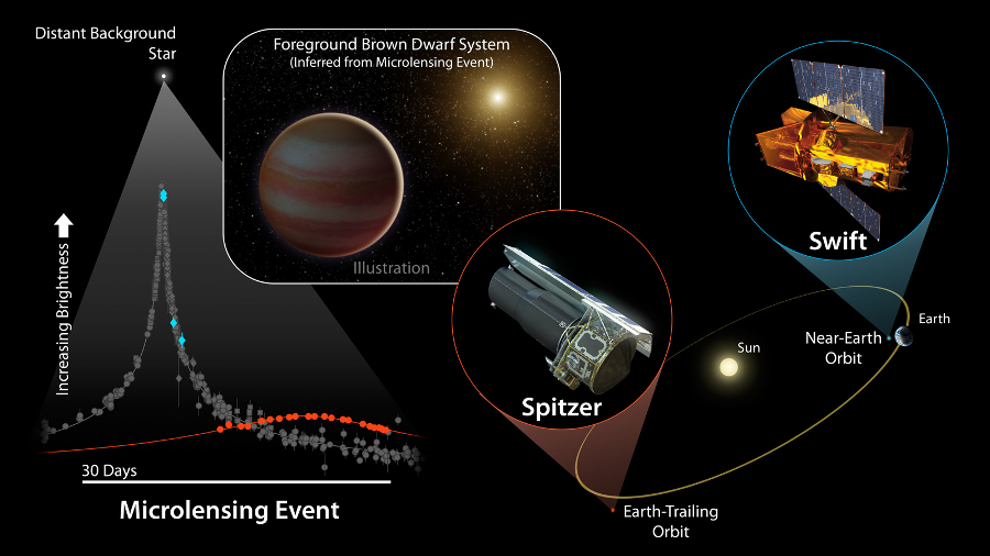 Summary of the observation of gravitational microlensing as seen by OGLE, Swift and Spitzer