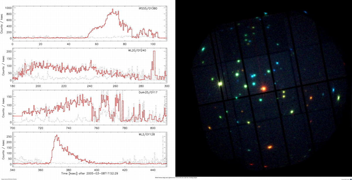 XMM image of rho oph star forming region (right) and lightcurves (left)