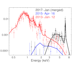 Evolution of the X-ray spectrum of RW Aur A