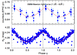 XMM X-ray lightcurve of Xi1 CMa