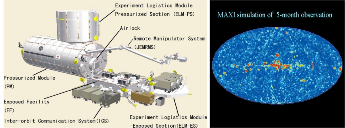 Kibo module and MAXI all-sky simulation