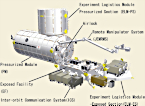 The Kibo module and MAXI