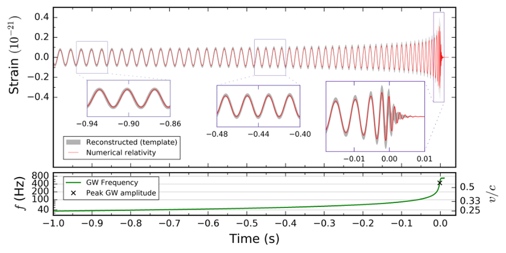 LIGO signal from the second observed black hole merger