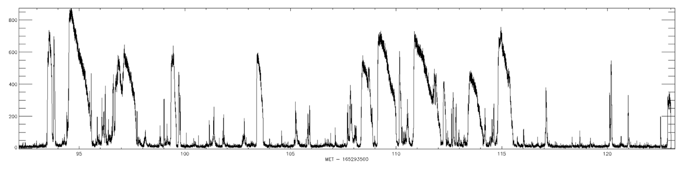 BAT lightcurve of storm of SGR 1900+14