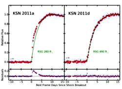 Kepler's measurement of the change in brightness vs. time for two exploding stars