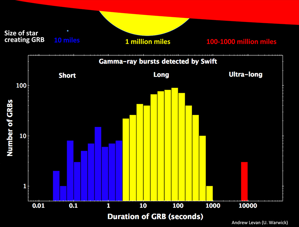Histogram of GRBs including ultra-long bursts