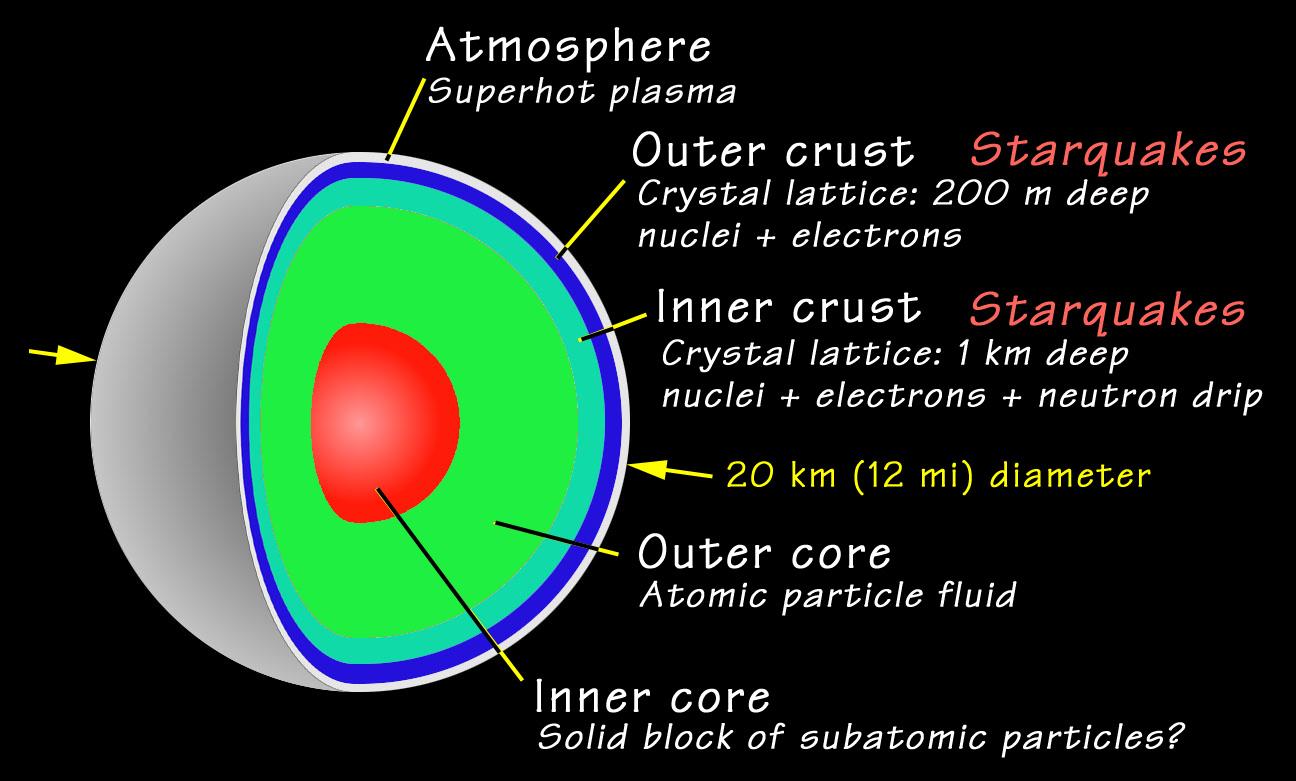 proton star nasa - photo #29
