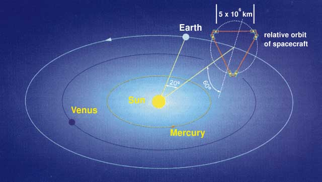 Is Einstein S Theory Of Gravity Right