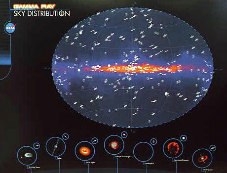 Gamma-Ray Source Sky Distribution Poster