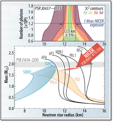 Graphs showing number of photons and Solar Mass versus Neutron Star Radius