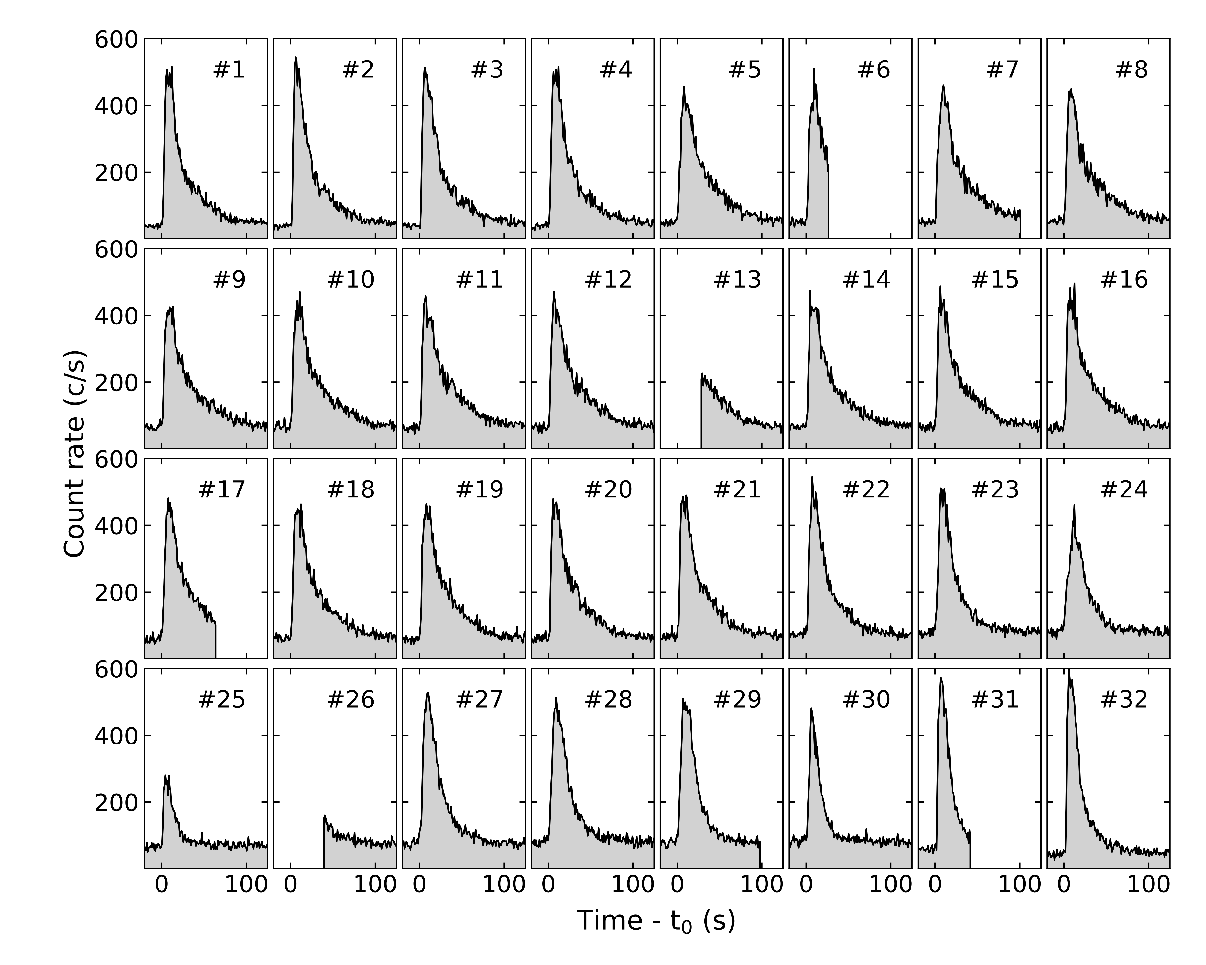 A gallery of the 'light curves' - X-ray brightness as a function of time - of each X-ray burst from XTE J1739-285 observed with NICER during February and March 2020. The light curves are plotted at 1-sec time resolution relative to t0, the start time of each burst, and cover the 0.5-10 keV photon energy band.