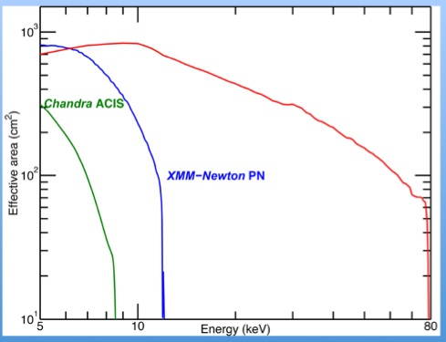 NuSTAR's effective area compared to Chandra and XMM-Newton