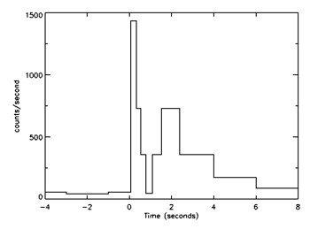 lightcurve of the first gamma ray burst